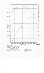 383 dyno graph