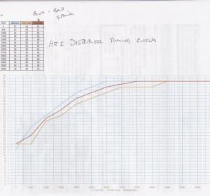 HEI Distributor curve